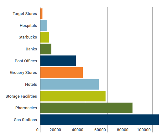 graph showing number of locations. From least to most: Target stores, hospitals, Starbucks, Banks, Post offices, grocery stores, hotels, storage facilities, pharmacies, gas stations