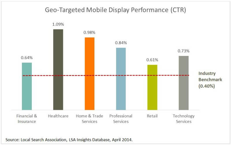 geo-targeted mobile display performance across industries. The featured industries are Financial and insurance (.64%), healthcare (1.09%), home and trade services (.98%), professional services (.84%), retail (.61%), and technology services (73%). Info gathered from LSA Insights Database, April 2014