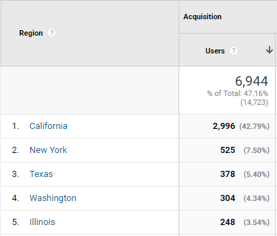 Chart that shows users from different states. Total of 6,944 users. 1. California: 2,996, 2. New York: 525, 3. Texas: 378, 4. Washington: 304, Illinois: 248