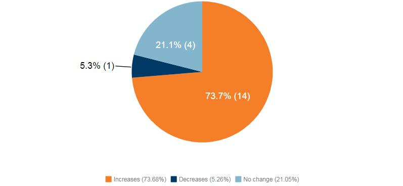 Increases (73.7%), Decreases (5.26%), No change (21.1%)
