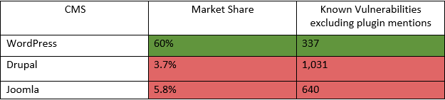 Table comparing market share between Word Press, Drupal, and Joomla