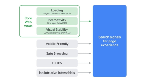 Google Page Experience factors