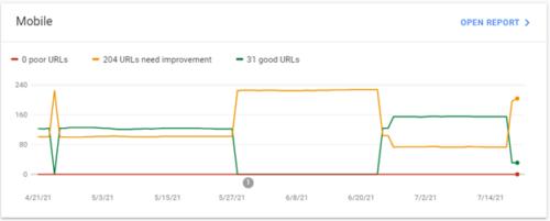 Core Web Vitals graph