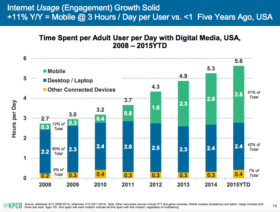 Time Spent per Adult User per Day with Digital Media, USA
