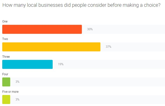 How many local businesses did people consider before making a choice? one - 30%, two 37%, three 19%, four 3%, five or more 2%