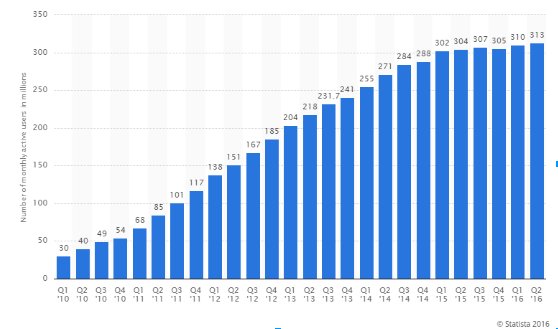 Twitter Monthly Users graph showing a steady increase