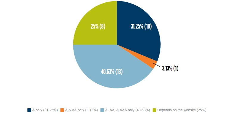 Graph: a only 31.25% (10), a & aa only 3.13% (1), a aa & aaa only 40.63% (13), depends on the website 25% (8)