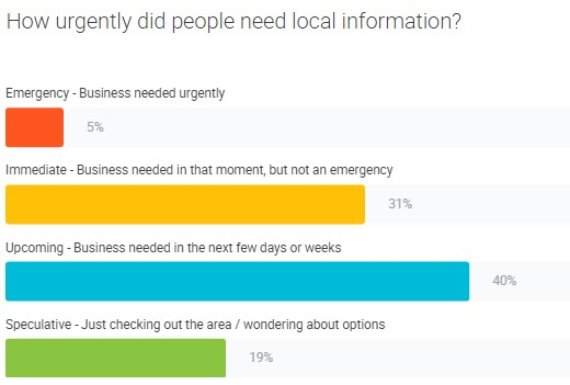 How urgently did people need local information? Emergency - 5%, Immediate 31%, Upcoming 40%, Speculative 19%