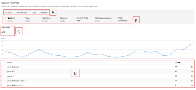 Go Local Interactive's Search Analytics Dashboard