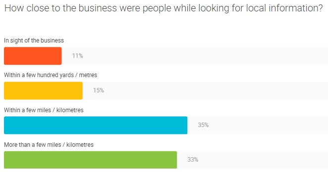 How close to the business were people while looking for local information? in sight of the business 11%, within a few hundred yards 15%, within a few miles 35%, more than a few miles 33%